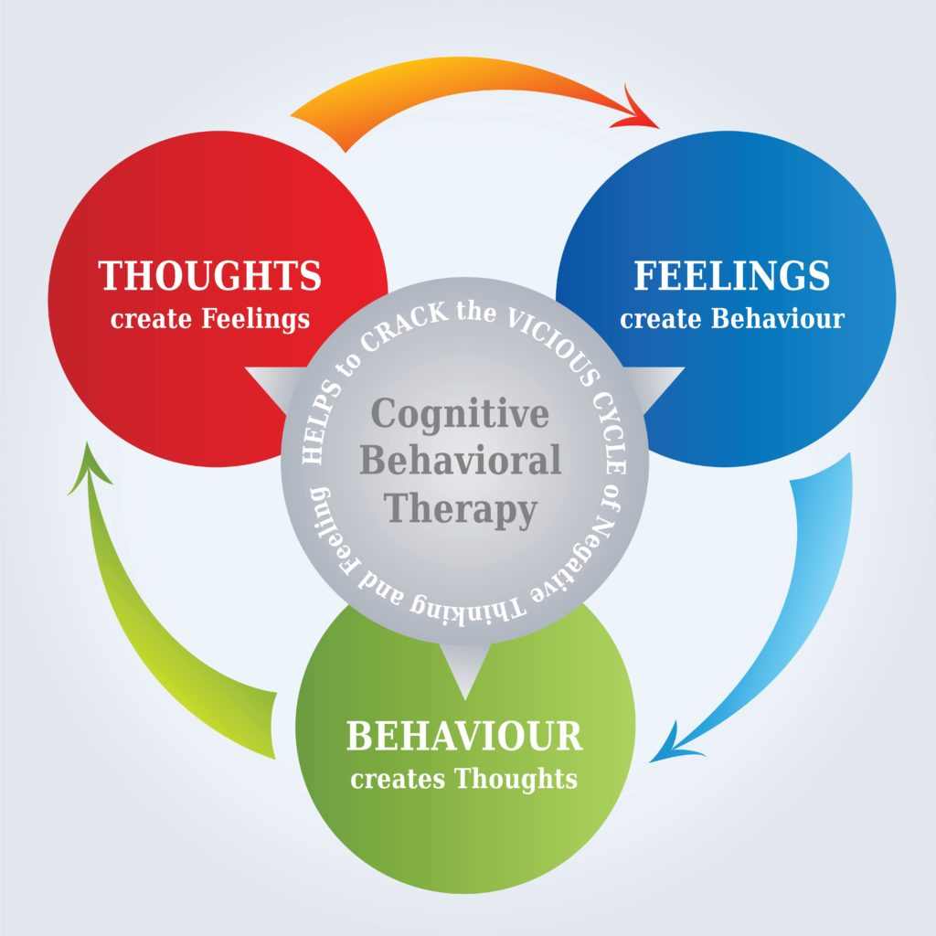 Diagram of how the cognitive behavioral therapy model works