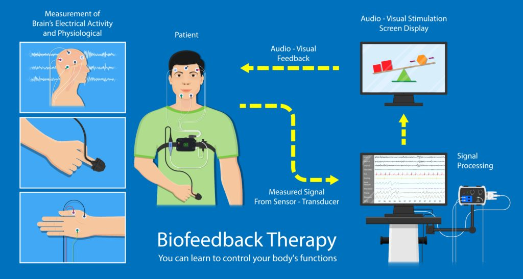 Diagram showing how biofeedback therapy works