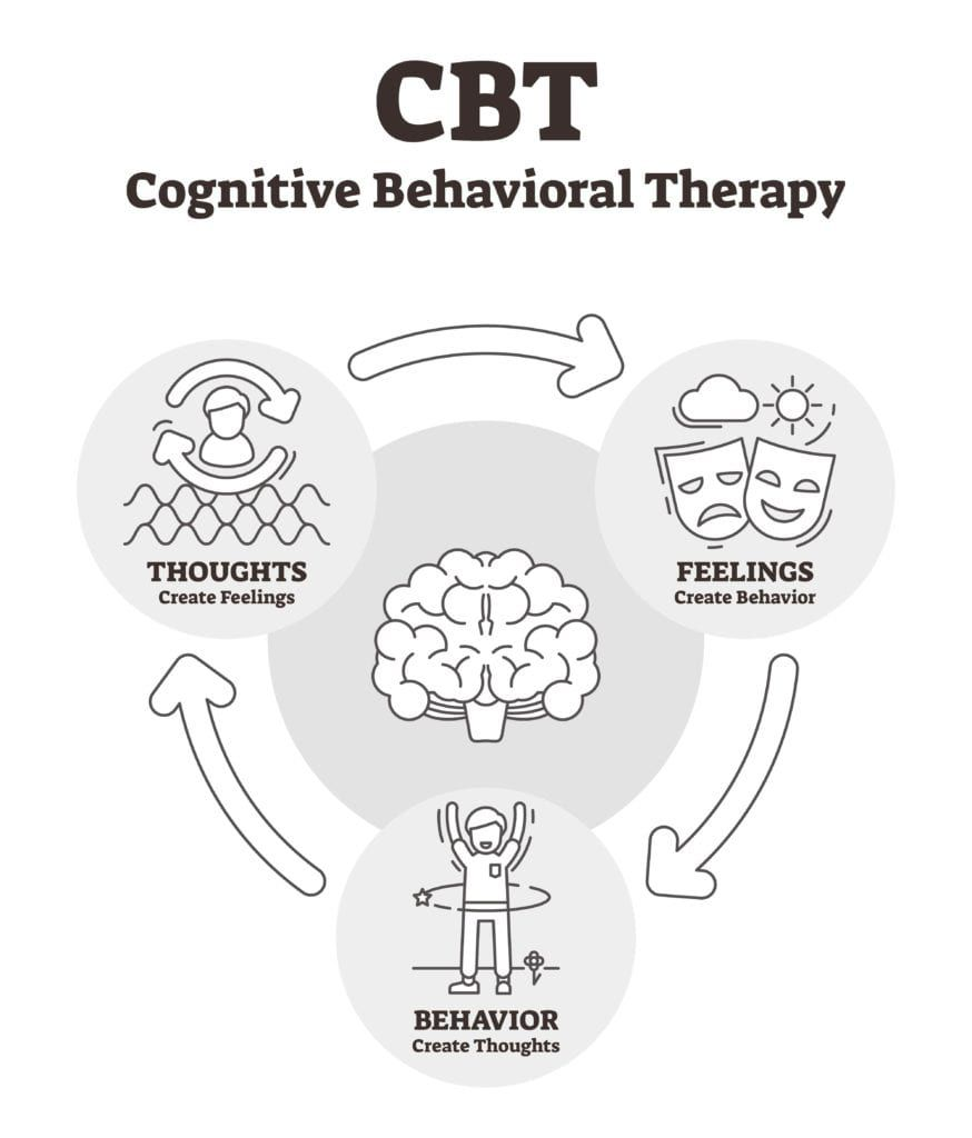 Shows cyclical relationship between thoughts, feeling, and behaviors that CBT focuses on